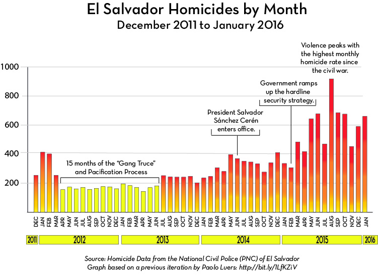 萨尔瓦多 Homicides by Month 2011-2016