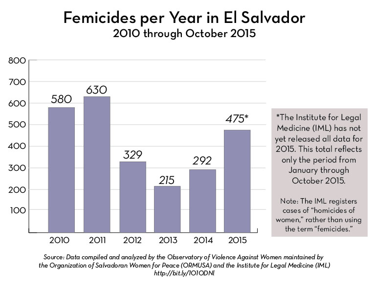 Femicides el Salvador 2010-2015