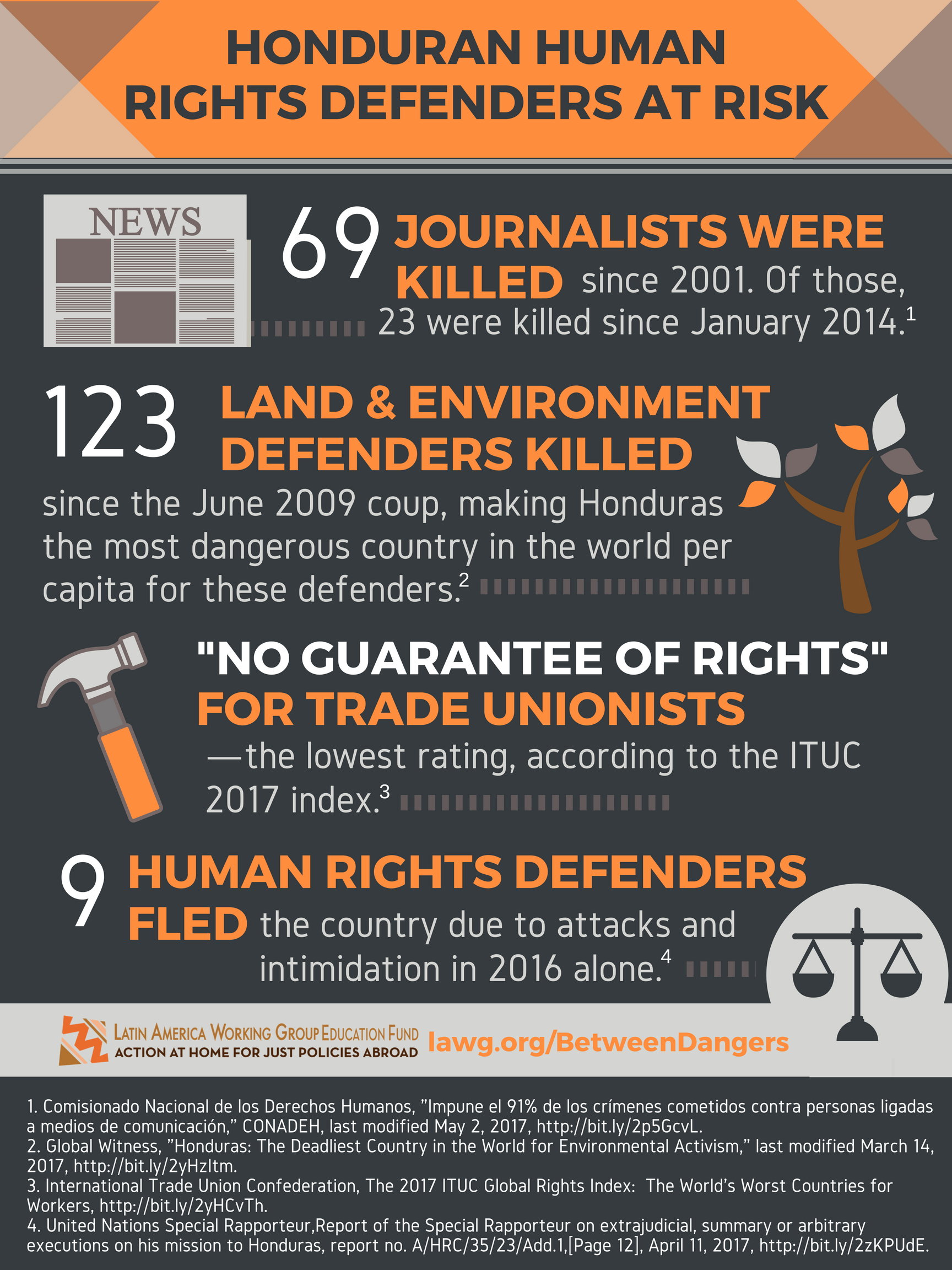 Human Rights Defenders graphic